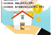杭房贷利率松动:首套房贷款200万按揭20年少付7万利息