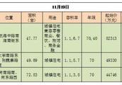 郑州拍出3宗地,名门独揽2宗!荒废三年的名门橙邦终于有了着落