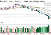 油价大跌!美油跌逾8%布油跌6% 上海原油期货主力合约跌停