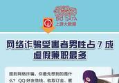 上游大数据|网络诈骗受害者男性占7成,虚假兼职最多