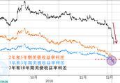 股票收益率曲线怎么做