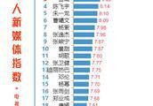 181208 7日电视剧网播量&艺人新媒体指数榜单公开 赵丽颖《倾城时光》持续霸榜
