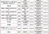 12月第一周保定13楼盘获施工证 涉及南湖春晓、米家堤改造等项目