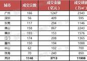 揽金3713亿元!2018年大湾区土拍成绩单出炉 广州排第一