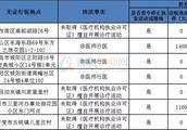 曝光!青岛这7家医疗机构(个人)无证行医被处罚 你去过吗?