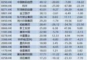 近400家港股公司股息率超5% 半数跑赢大盘