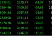 中国外贸数据大幅不及预期!A股受挫、次新股再掀跌停潮