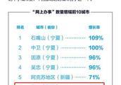 中山大学发布报告:海口人最爱用支付宝查公积金和社保服务