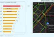 高德2018交通报告:西二旗百度竟输给了酒仙桥360