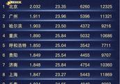 """高德发布2018交通报告:北京""""堵城""""第一 360成最堵互联网公司"""