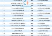 2018年山东省专利创新企业百强榜单发布:海尔/海信/浪潮前三