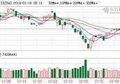 欧美股市走高特斯拉股价盘中大跌10% 美、布两油双双涨逾3%
