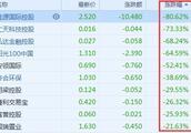 投资笔记|被暴跌80%的佳源国际(02768)坑了,港股市场如何避免踩雷?
