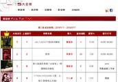 190119 台湾五大金榜华语专辑销量榜最新榜单公布 华晨宇《异类》升至亚军