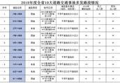河南省公安厅:严禁不合格车辆和驾驶人参加春运