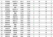 12月SUV销量/投诉量对比 宝骏510名利双收成最大赢家