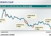 多项财务指标不佳前景不明 小米集团市值继续承压