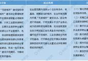 """""""无废城市""""试点方案印发 2019年中国固体废物处理市场规模及发展趋势预测"""