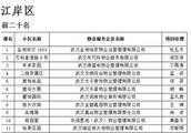 """武汉2018各区物业服务""""红黑榜""""出炉 买房的要注意啦!"""