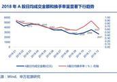 申万:取消新股首日涨跌停对A股意味着什么?