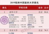 2019中国最好大学排名发布,你的学校排第几名?