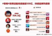 190207 2019央视春晚大数据报告出炉 陈伟霆单人话题阅读量近6亿