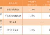 ETF和普通基金有什么区别