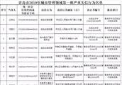 """严重失信!青岛这38个人上了""""黑名单"""" 附:青岛市2019年城市管理领域第一批严重失信行为名单"""