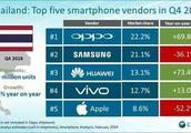 拳打苹果 脚踢三星 国产品牌占据泰国手机市场超半数份额!