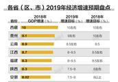 31省2019年GDP目标出齐:西藏最高,湖北海南逆势上调