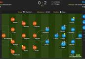切尔西vs曼联赛后评分:博格巴传射建功 9.0分最高