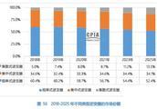 2019-2025年不同类型逆变器市场份额预测
