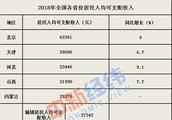 去年各省居民人均收入排行:上海最高 贵州增速第一