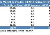 HomePod上季度市场份额仅4.1% 苹果可能需做出五项改动