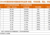 IDC国内手机市场最新数据:TOP6品牌占据九成份额,马太效应加剧