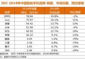 2018年全年及Q4中国手机市场解读:冷冬中不乏耀眼明星
