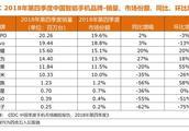 IDC国内手机市场最新数据:TOP6品牌占据九成份额 马太效应加剧