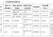 天风证券股权质押官司缠身,踩雷三股票涉及金额近12亿