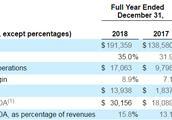 激光器制造商NLight(LASR.US)2018年净利润同比大增658%