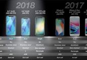 苹果2019年新品全曝光,新 iPhone 没惊喜……