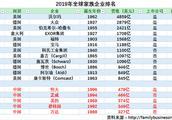 2019全球家族企业500强出炉:恒大挤进Top25