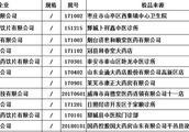 山东曝今年第一期药品质量抽检结果18批次不合格