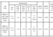 起拍价8亿元!郑州近120亩土地挂牌出让国有建设用地使用权