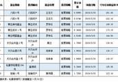今年广东私募平均赚7.39% 股票私募收益亮眼