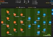 荷兰VS德国赛后评分:舒尔茨传射绝杀获8.9分全场最高