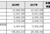 长沙银行去年贷款减值损失30亿 13名高管年薪超百万