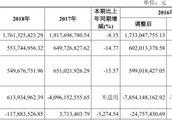 华安证券13亿本金踩雷股票质押 4高管年薪超百万元