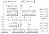建筑工程施工步骤的ag环亚官网登录|官方或者资料。