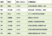 岳云鹏在德云社收入有多少 看看德云社收入排行榜