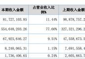 """江西省金达莱冲击科创板,研发不足或成""""拦路虎"""""""